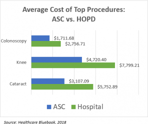 Tulsa Gastro Average Cost Of Medical Procedures